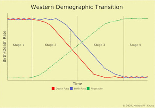 Haiti Age structure - Demographics